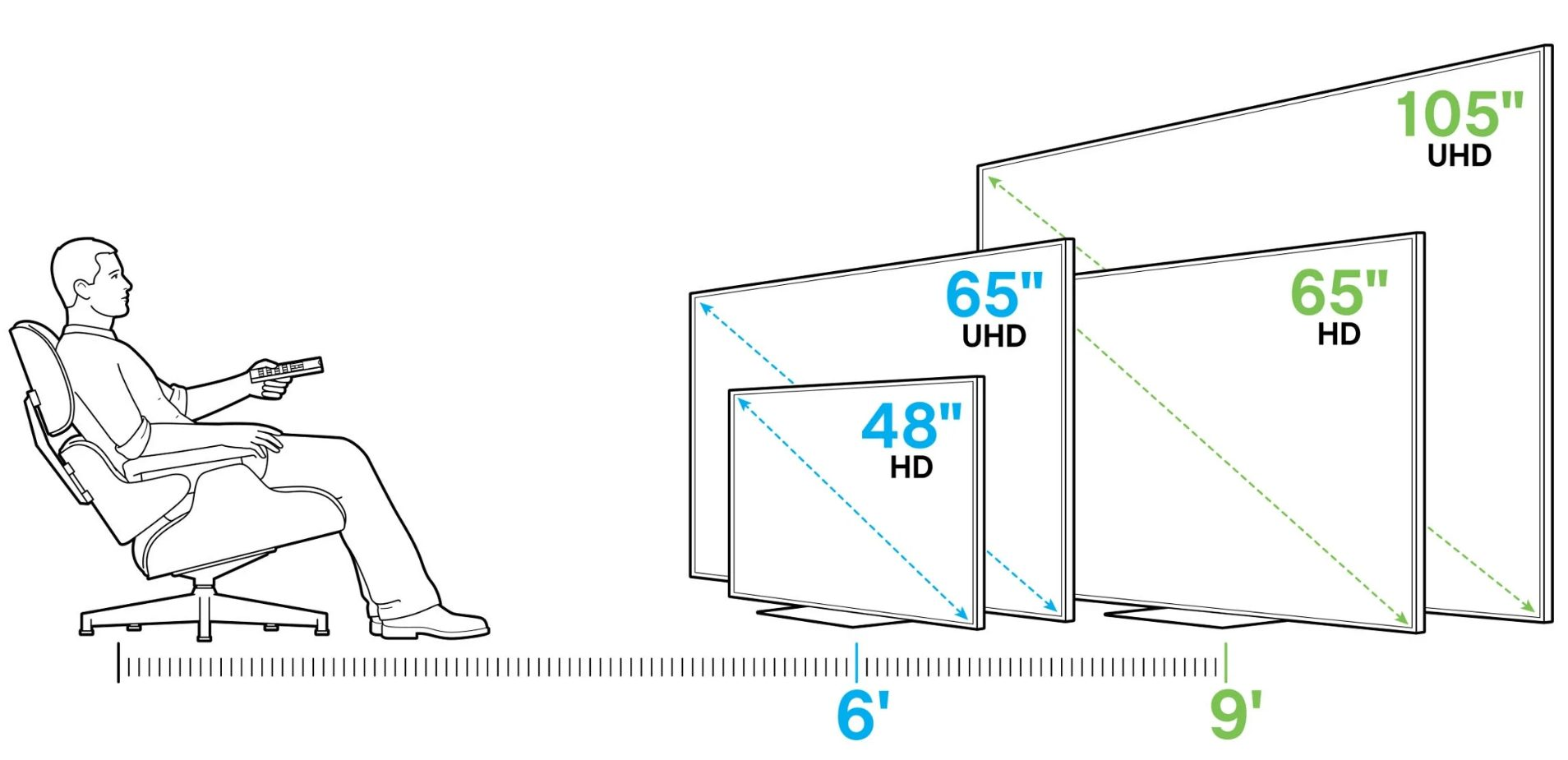 The correct distance between the seats and the television